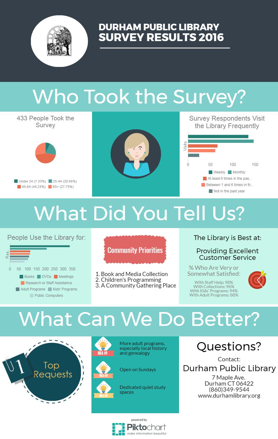 Community Survey Results Durham Public Library In Durham Ct
